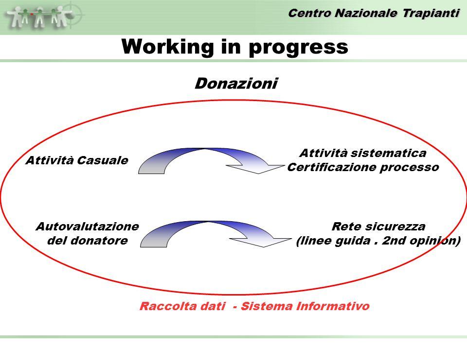 Centro Nazionale Trapianti Working in progress Attività Casuale Attività sistematica Certificazione processo Donazioni Autovalutazione del donatore Rete sicurezza (linee guida.