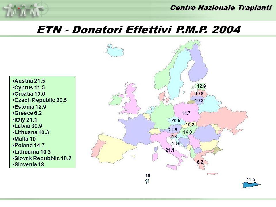 Centro Nazionale Trapianti 21.5 21.1 11.5 10.3 30.9 6.2 10 20.5 16.0 14.7 12.9 10.2 13.6 18 Austria 21.5 Cyprus 11.5 Croatia 13.6 Czech Republic 20.5 Estonia 12.9 Greece 6.2 Italy 21.1 Latvia 30.9 Lithuana 10.3 Malta 10 Poland 14.7 Lithuania 10.3 Slovak Repubblic 10.2 Slovenia 18 ETN - Donatori Effettivi P.M.P.