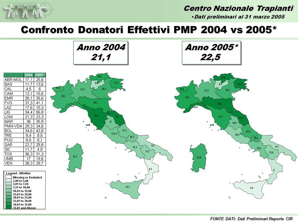 Centro Nazionale Trapianti * ELTR centri europei anni 1998-2001 * Dati preliminari Sopravvivenza organo (%) Trapianto di FEGATO anni 2000-2003 Sopravvivenza a 1 anno 72,0* %
