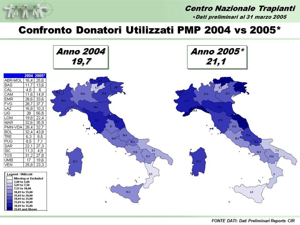 Centro Nazionale Trapianti Confronto Donatori Utilizzati PMP 2004 vs 2005* Anno 2004 19,7 19,7 Anno 2005* 21,1 21,1 FONTE DATI: Dati Preliminari Reports CIR Dati preliminari al 31 marzo 2005