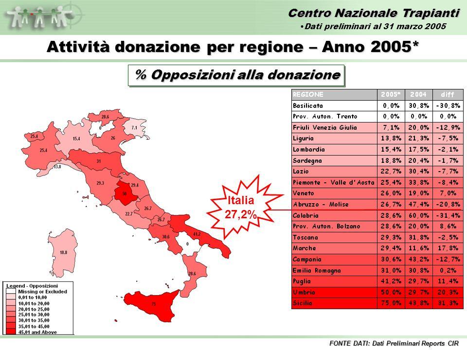 Centro Nazionale Trapianti Attività donazione per regione – Anno 2005* % Opposizioni alla donazione Italia 27,2% FONTE DATI: Dati Preliminari Reports CIR Dati preliminari al 31 marzo 2005
