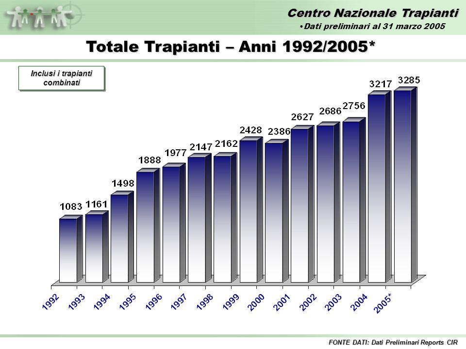 Centro Nazionale Trapianti Trapianto di RENE – Anni 1992/2005* Inclusi i trapianti combinati FONTE DATI: Dati Preliminari Reports CIR Dati preliminari al 31 marzo 2005