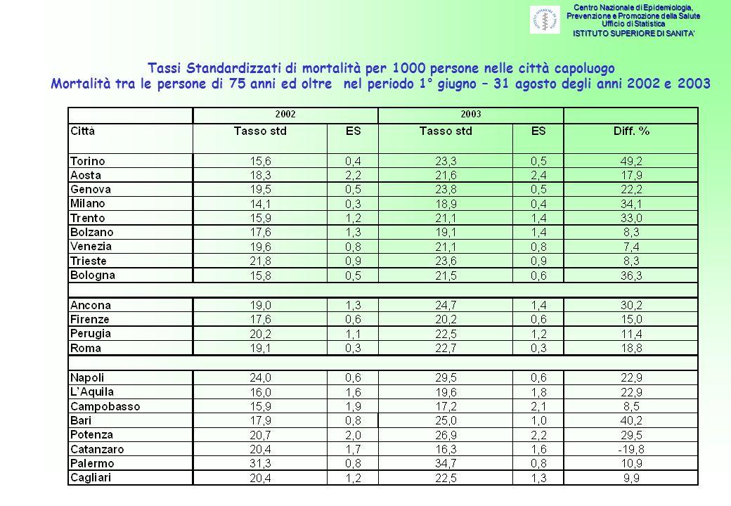 Tassi Standardizzati di mortalità per 1000 persone nelle città capoluogo Mortalità tra le persone di 75 anni ed oltre nel periodo 1° giugno – 31 agosto degli anni 2002 e 2003 Centro Nazionale di Epidemiologia, Prevenzione e Promozione della Salute Ufficio di Statistica ISTITUTO SUPERIORE DI SANITA