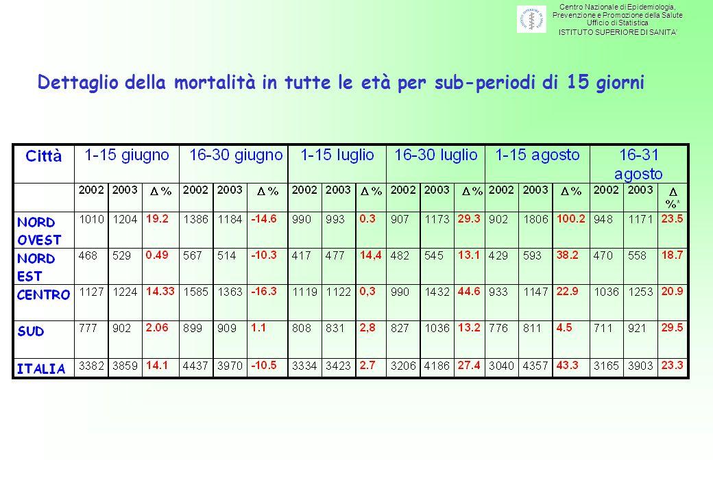 Dettaglio della mortalità in tutte le età per sub-periodi di 15 giorni Centro Nazionale di Epidemiologia, Prevenzione e Promozione della Salute Ufficio di Statistica ISTITUTO SUPERIORE DI SANITA
