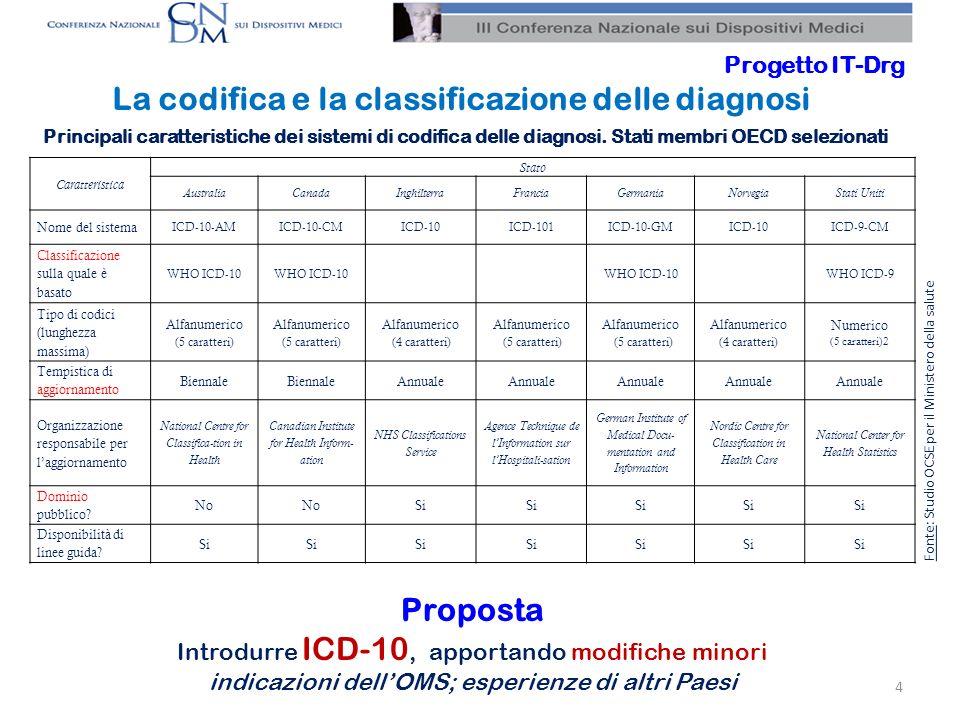 Codifica e classificazione degli interventi, delle procedure e dei trattamenti Principali caratteristiche dei sistemi di codifica di procedure/interventi.