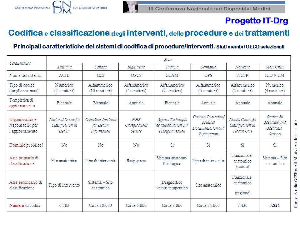 6 Proposta Classificazione ICD-9-CM 2007, aggiornata e adattata alla realtà italiana per la rilevazione di informazioni su: Procedure/trattamenti erogati (anche) in regime di assistenza ambulatoriale Farmaci ad alto costo Dispositivi medico-chirurgici Codifica e classificazione degli interventi, delle procedure e dei trattamenti Progetto IT-Drg