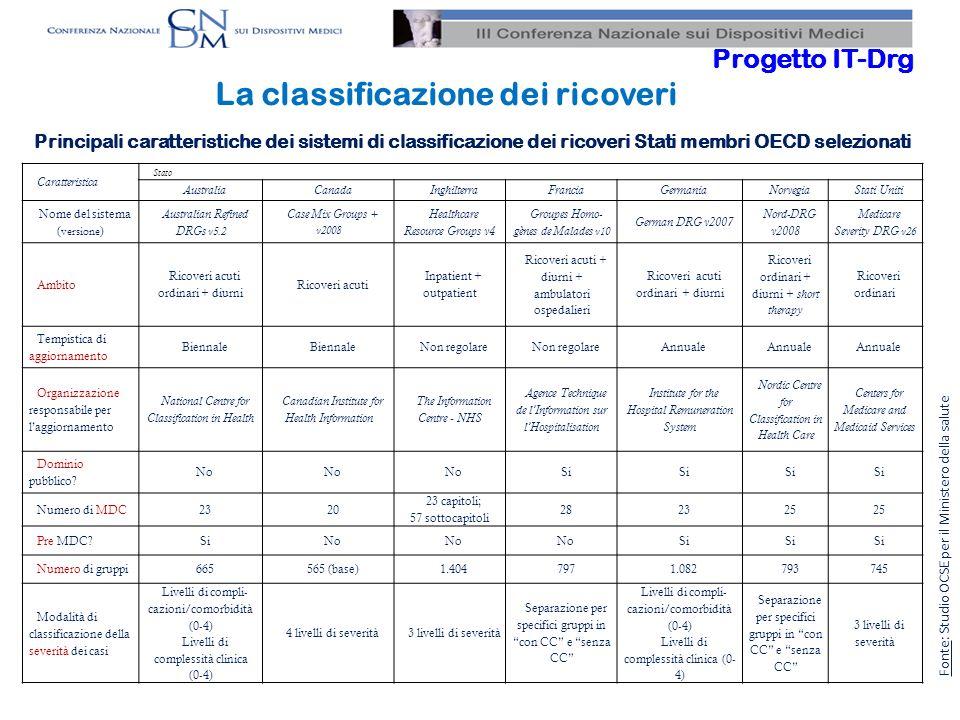 8 Progetto IT-Drg La classificazione dei ricoveri Proposta versione italiana del sistema DRG ancorata alla revisione 24^ gruppi diagnostici di base stabili nel tempo descrizione casistica ospedaliera rispetto a caratterizzazioni prevalentemente epidemiologiche sistema di pesatura modulare severità dei casi e livello di assorbimento di risorse