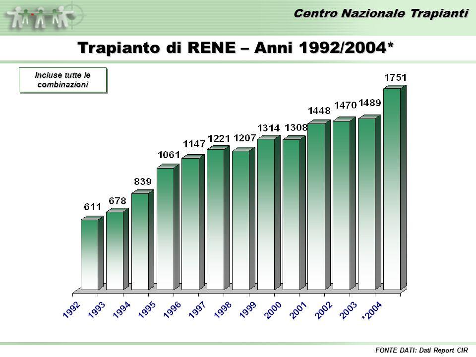 Centro Nazionale Trapianti Trapianto di RENE – Anni 1992/2004* Incluse tutte le combinazioni FONTE DATI: Dati Report CIR