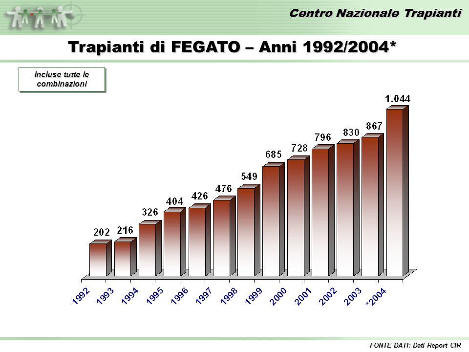 Centro Nazionale Trapianti Trapianti di FEGATO – Anni 1992/2004* Incluse tutte le combinazioni FONTE DATI: Dati Report CIR