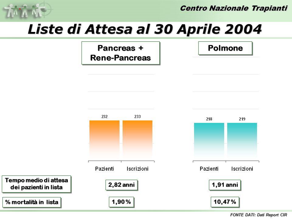 Centro Nazionale Trapianti PolmonePolmone Pancreas + Rene-Pancreas Rene-Pancreas Tempo medio di attesa dei pazienti in lista Tempo medio di attesa dei pazienti in lista 2,82 anni 1,91 anni % mortalità in lista 1,90 % 10,47 % Liste di Attesa al 30 Aprile 2004 FONTE DATI: Dati Report CIR