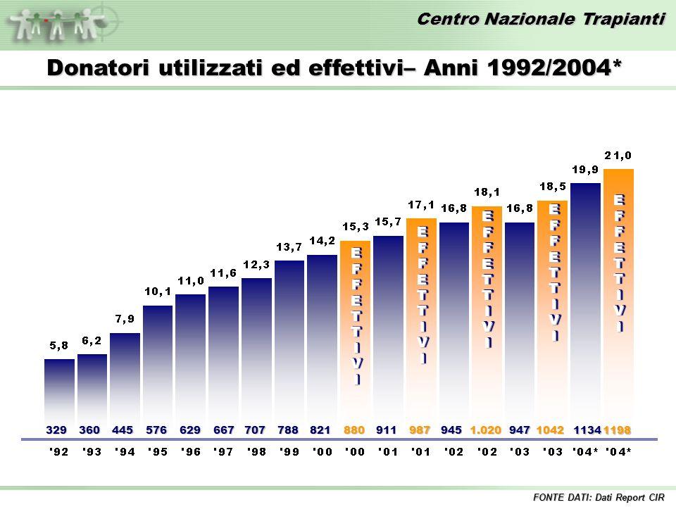 Centro Nazionale Trapianti EFFETTIVIEFFETTIVI 329360445576629667707788821880 EFFETTIVIEFFETTIVI 911987 EFFETTIVIEFFETTIVI 9451.020 EFFETTIVIEFFETTIVI Donatori utilizzati ed effettivi– Anni 1992/2004* 9471042 11341198 EFFETTIVIEFFETTIVI FONTE DATI: Dati Report CIR