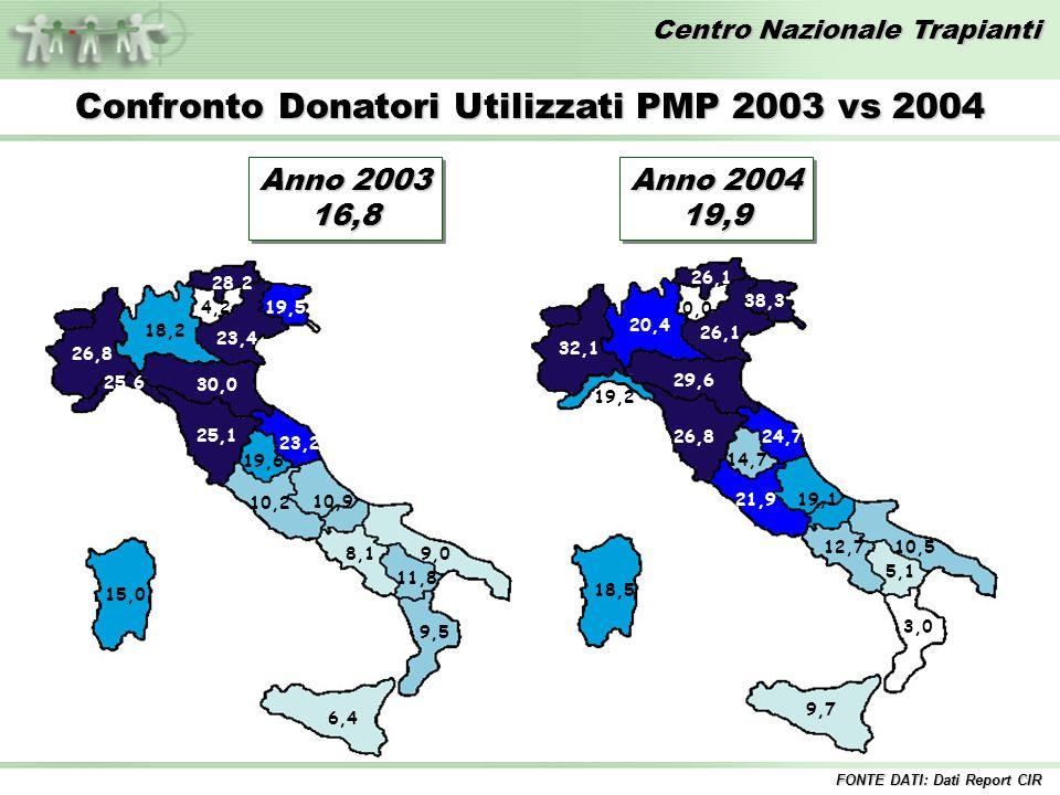 Centro Nazionale Trapianti Attività donazione per regione – Anno 2004* Donatori Utilizzati - Numero Donatori Utilizzati - Numero FONTE DATI: Dati Report CIR