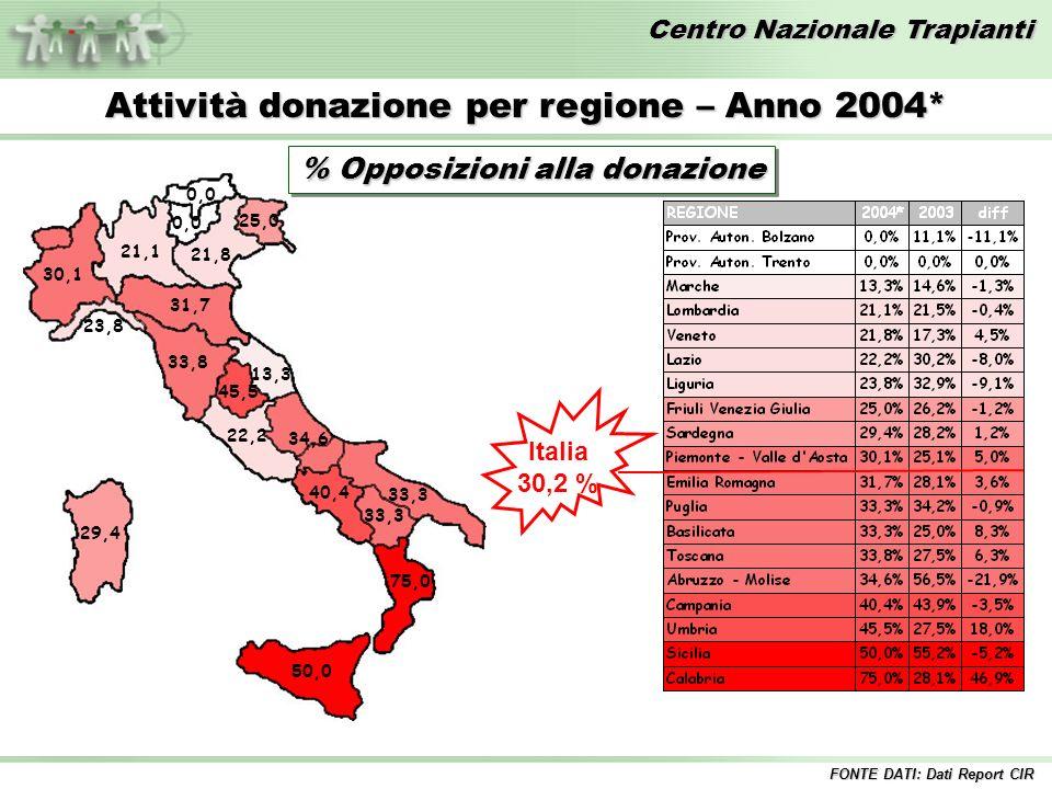 Centro Nazionale Trapianti Attività donazione per regione – Anno 2004* % Opposizioni alla donazione Italia 30,2 % FONTE DATI: Dati Report CIR 0,0 13,3 21,1 21,8 22,2 23,8 25,0 29,4 30,1 31,7 33,3 33,8 34,6 40,4 45,5 50,0 75,0