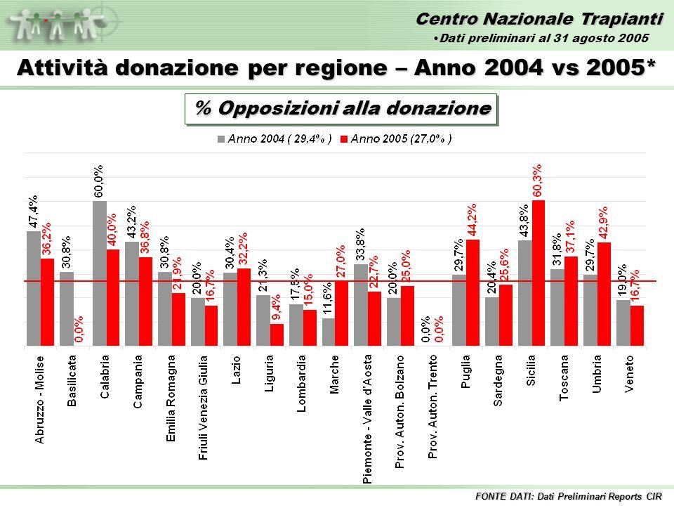 Centro Nazionale Trapianti Attività donazione per regione – Anno 2004 vs 2005* % Opposizioni alla donazione FONTE DATI: Dati Preliminari Reports CIR Dati preliminari al 31 agosto 2005