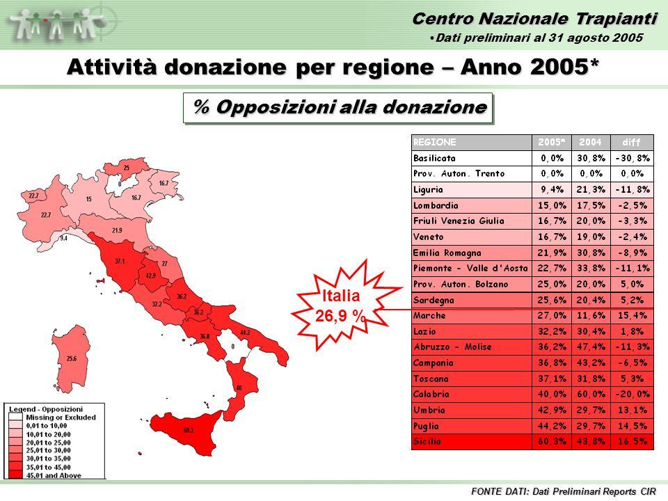 Centro Nazionale Trapianti Attività donazione per regione – Anno 2005* % Opposizioni alla donazione Italia 26,9 % FONTE DATI: Dati Preliminari Reports CIR Dati preliminari al 31 agosto 2005