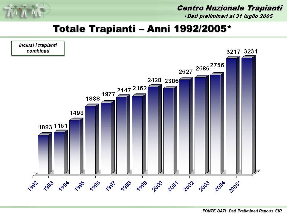 Centro Nazionale Trapianti Totale Trapianti – Anni 1992/2005* Inclusi i trapianti combinati FONTE DATI: Dati Preliminari Reports CIR Dati preliminari al 31 luglio 2005