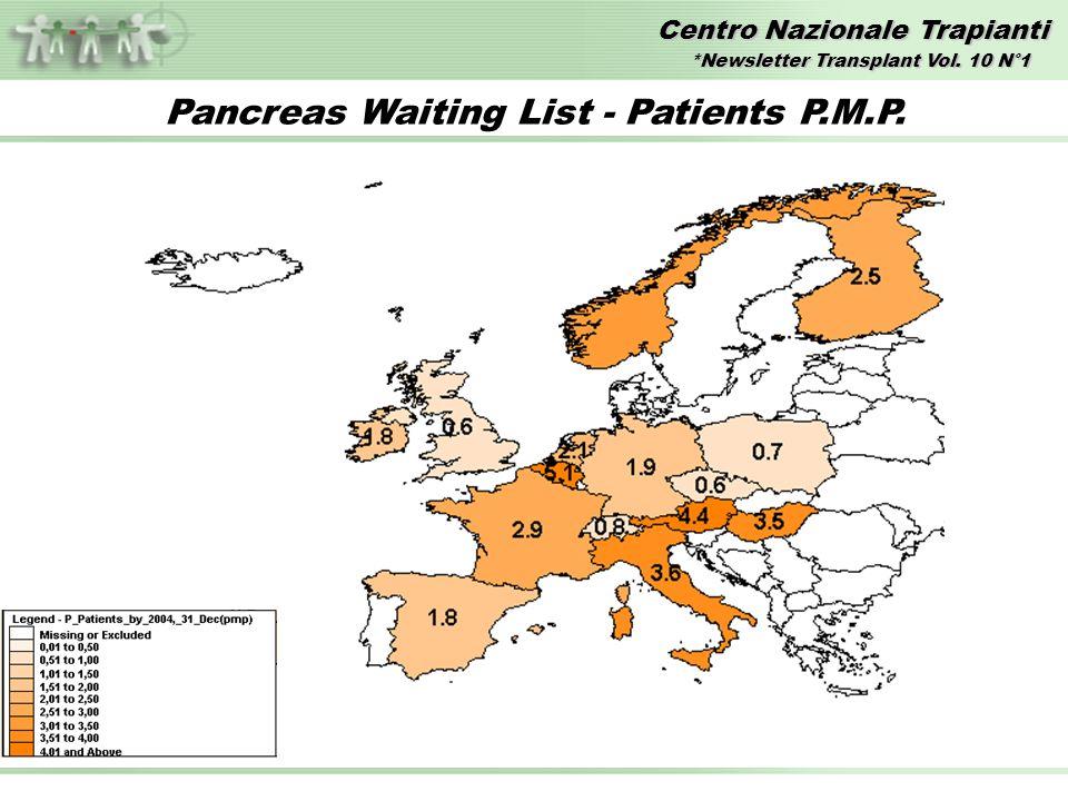 Centro Nazionale Trapianti Pancreas Waiting List - Patients P.M.P.