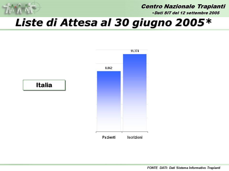 Centro Nazionale Trapianti Liste di Attesa al 30 giugno 2005* ItaliaItalia FONTE DATI: Dati Sistema Informativo Trapianti Dati SIT del 12 settembre 2005Dati SIT del 12 settembre 2005