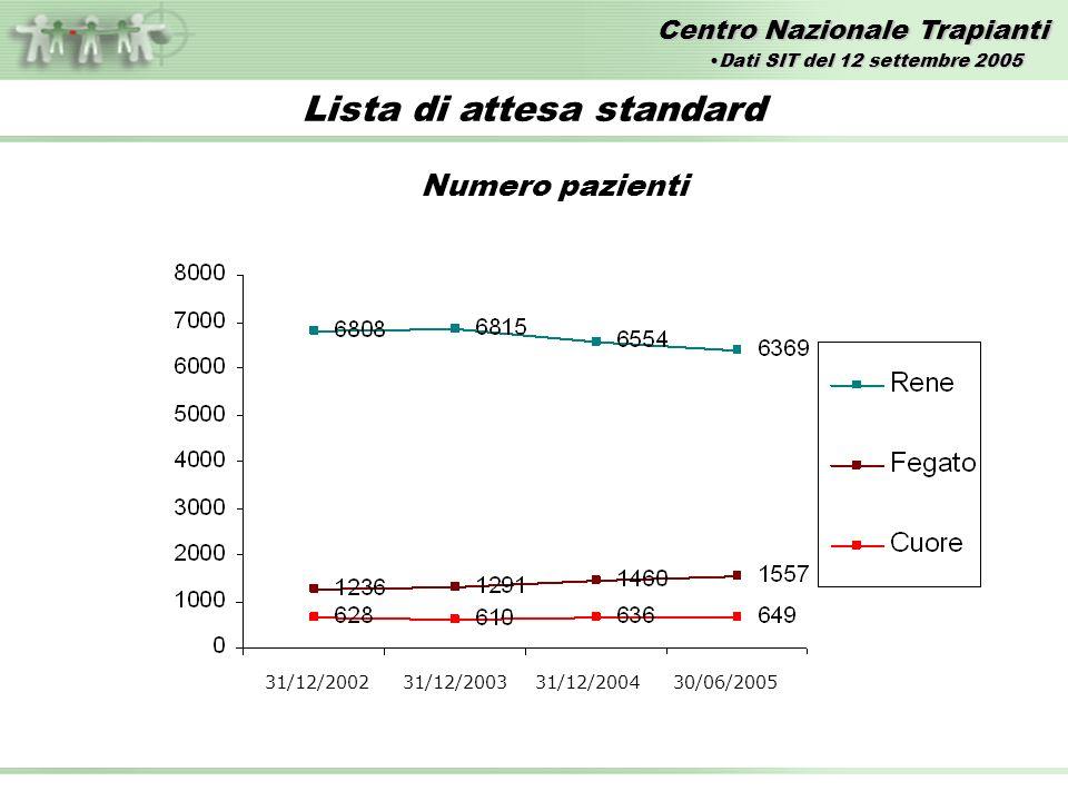 Centro Nazionale Trapianti Lista di attesa standard Numero pazienti 31/12/2002 31/12/2003 31/12/2004 30/06/2005 Dati SIT del 12 settembre 2005Dati SIT del 12 settembre 2005