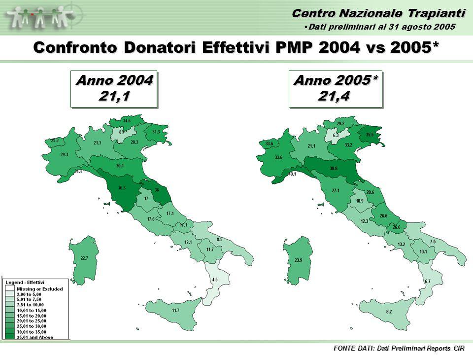 Centro Nazionale Trapianti Confronto Donatori Utilizzati PMP 2004 vs 2005* Anno 2004 19,7 19,7 FONTE DATI: Dati Preliminari Reports CIR Anno 2005* 20,3 20,3 Dati preliminari al 31 agosto 2005