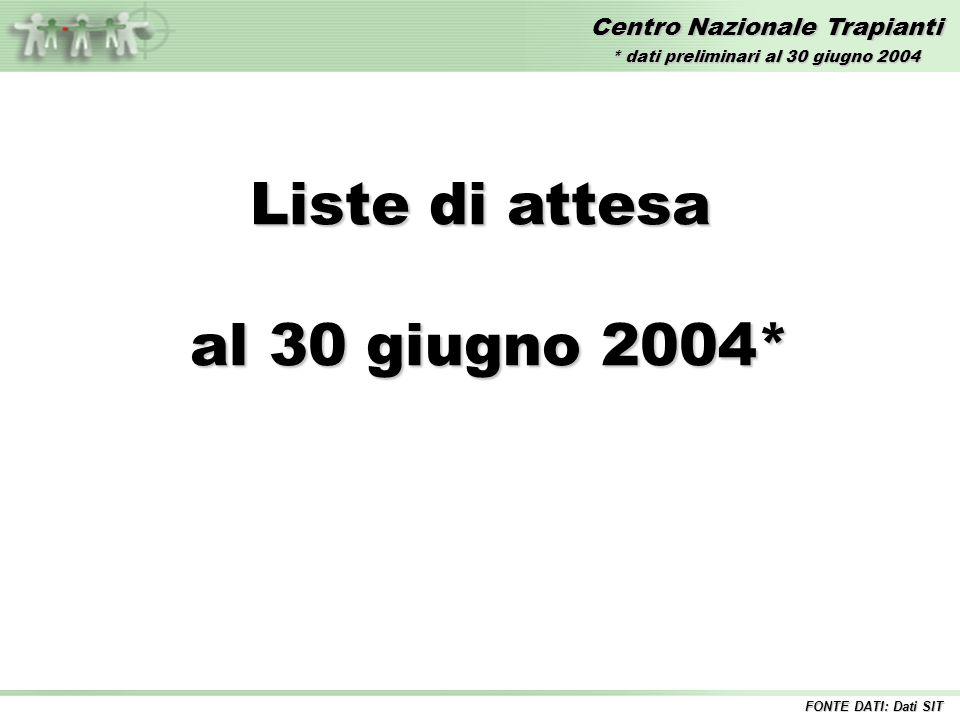 Centro Nazionale Trapianti Liste di attesa al 30 giugno 2004* al 30 giugno 2004* * dati preliminari al 30 giugno 2004 FONTE DATI: Dati SIT