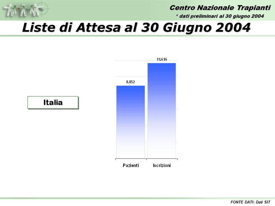Centro Nazionale Trapianti Liste di Attesa al 30 Giugno 2004 ItaliaItalia FONTE DATI: Dati SIT * dati preliminari al 30 giugno 2004