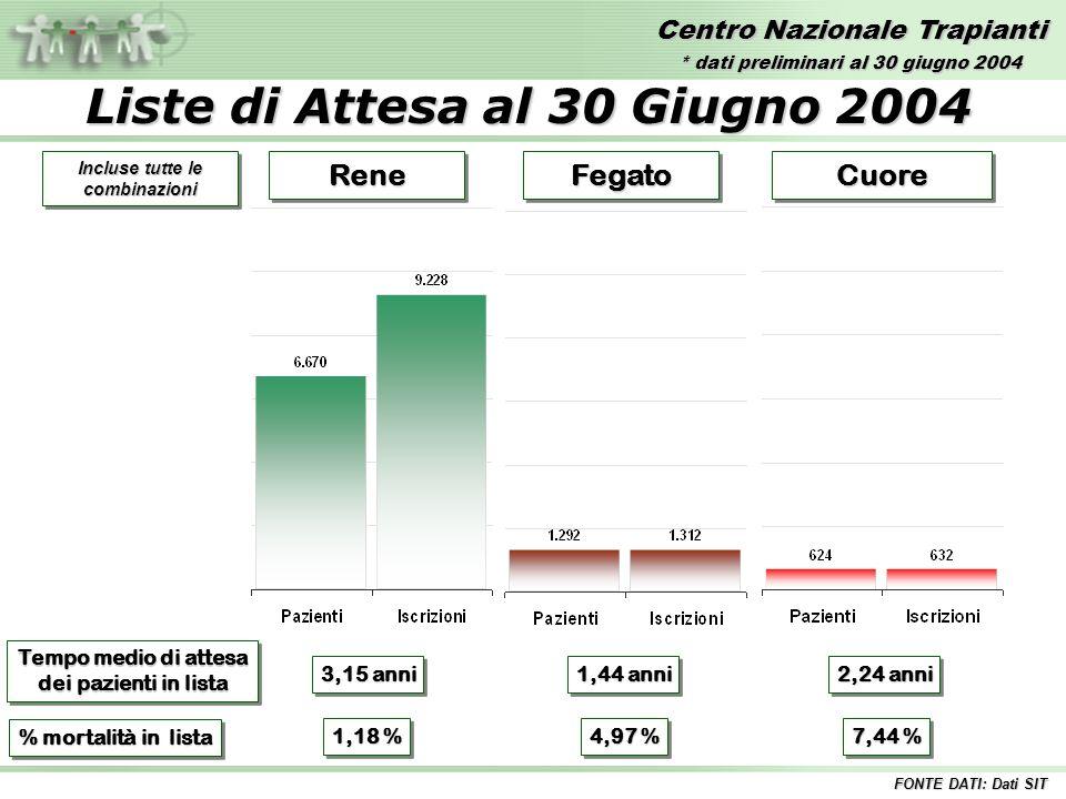 Centro Nazionale Trapianti Liste di Attesa al 30 Giugno 2004 ReneReneFegatoFegatoCuoreCuore Tempo medio di attesa dei pazienti in lista Tempo medio di attesa dei pazienti in lista 3,15 anni 2,24 anni 1,44 anni % mortalità in lista 1,18 % 4,97 % 7,44 % FONTE DATI: Dati SIT Incluse tutte le combinazioni * dati preliminari al 30 giugno 2004