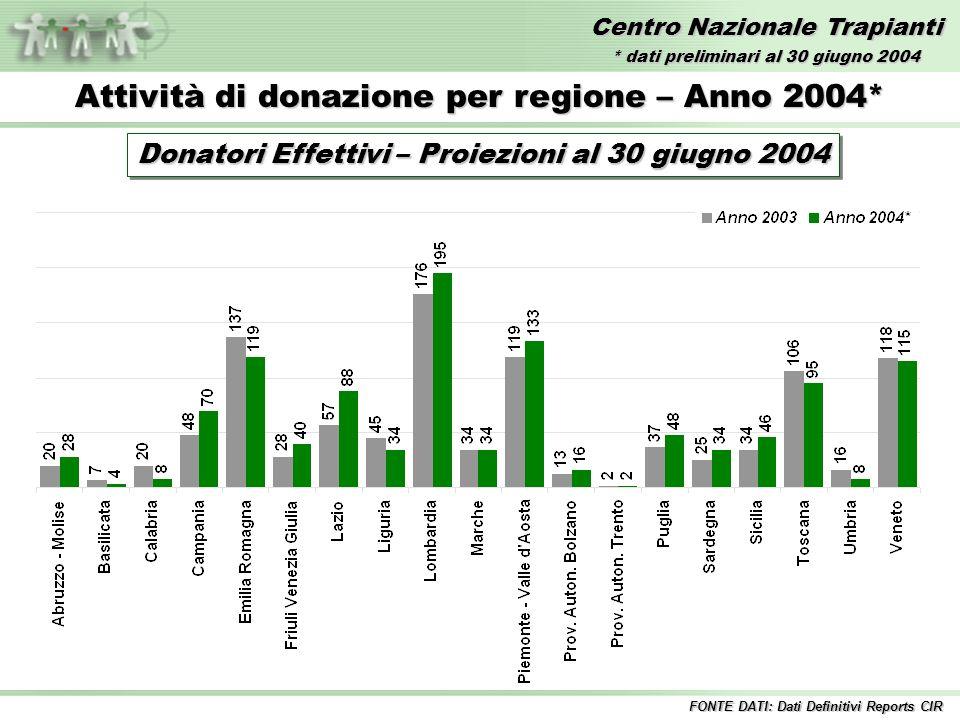 Centro Nazionale Trapianti Attività di donazione per regione – Anno 2004* Donatori Effettivi – Proiezioni al 30 giugno 2004 FONTE DATI: Dati Definitivi Reports CIR * dati preliminari al 30 giugno 2004