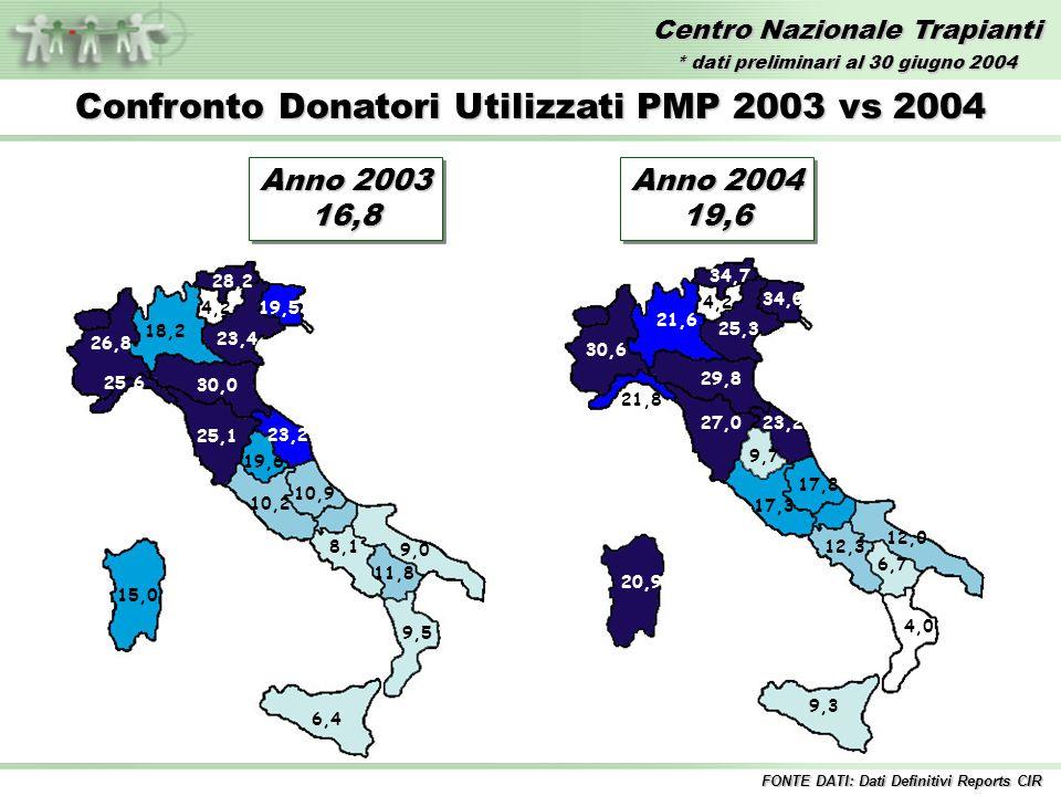 Centro Nazionale Trapianti Anno 2003 16,8 16,8 Confronto Donatori Utilizzati PMP 2003 vs 2004 30,0 28,2 26,8 25,6 25,1 23,4 23,2 19,6 19,5 18,2 15,0 11,8 10,9 10,2 9,5 9,0 8,1 6,4 4,2 Anno 2004 19,6 19,6 FONTE DATI: Dati Definitivi Reports CIR 34,7 34,0 29,8 30,6 25,3 23,227,0 21,8 21,6 17,8 20,9 17,3 12,0 12,3 9,3 9,7 6,7 4,0 4,2 * dati preliminari al 30 giugno 2004