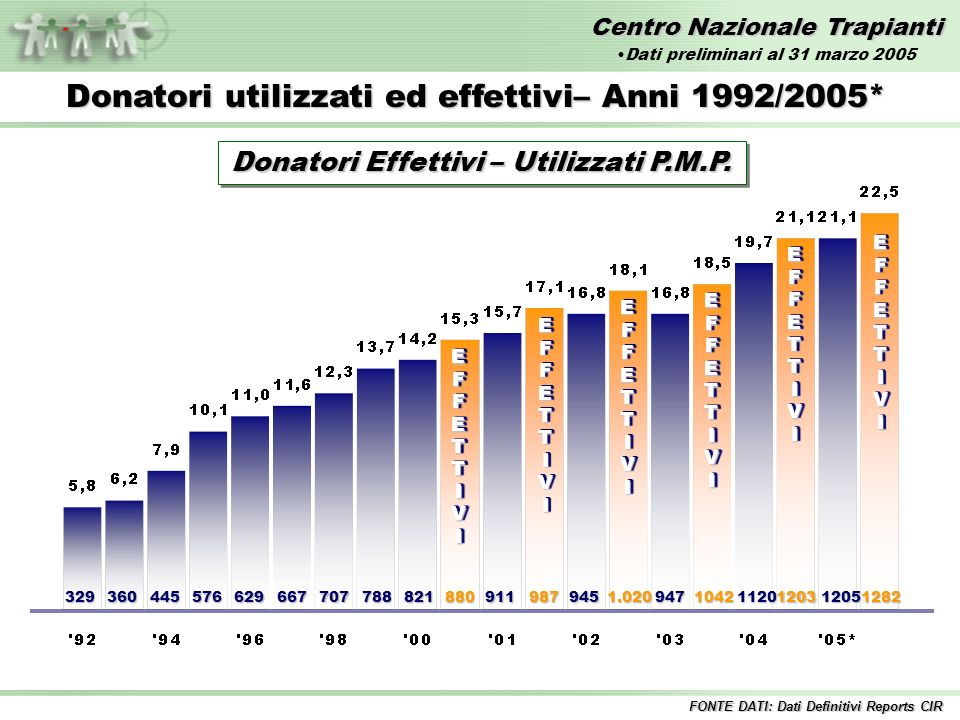 Centro Nazionale Trapianti Attività di donazione per regione – Anno 2004 vs 2005* Donatori Segnalati – Numero FONTE DATI: Dati Preliminari Reports CIR Dati preliminari al 31 marzo 2005