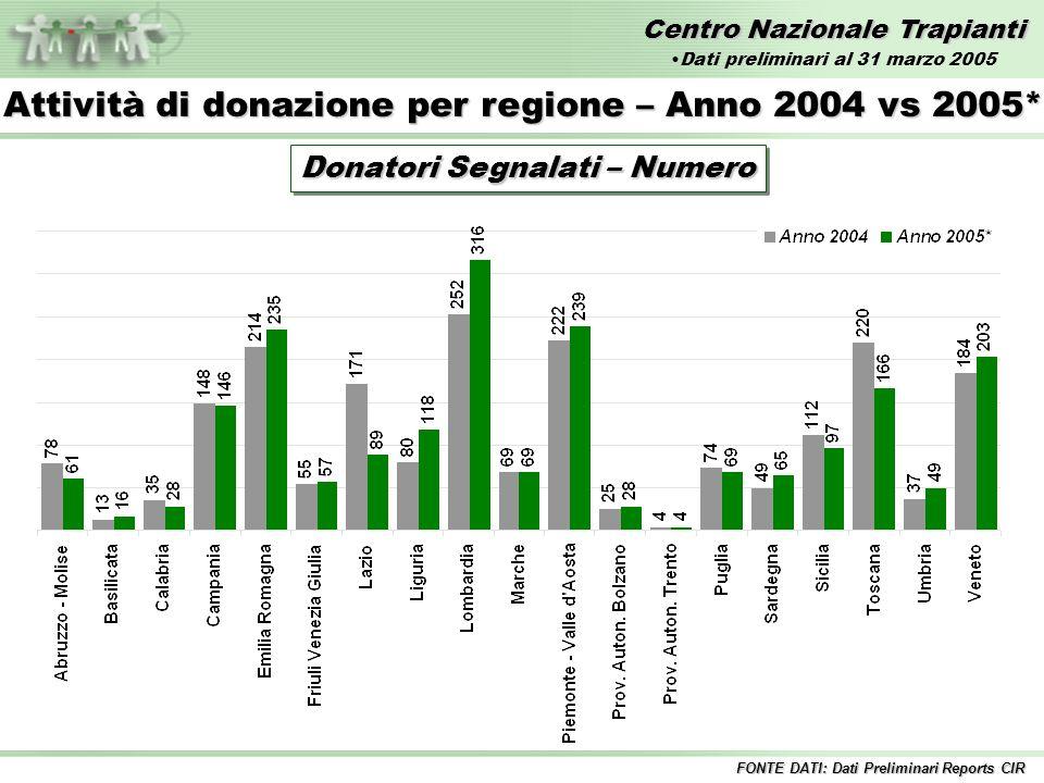 Centro Nazionale Trapianti AttivitàTrapianto Al 31 marzo 2005 FONTE DATI: Dati Preliminari Reports CIR