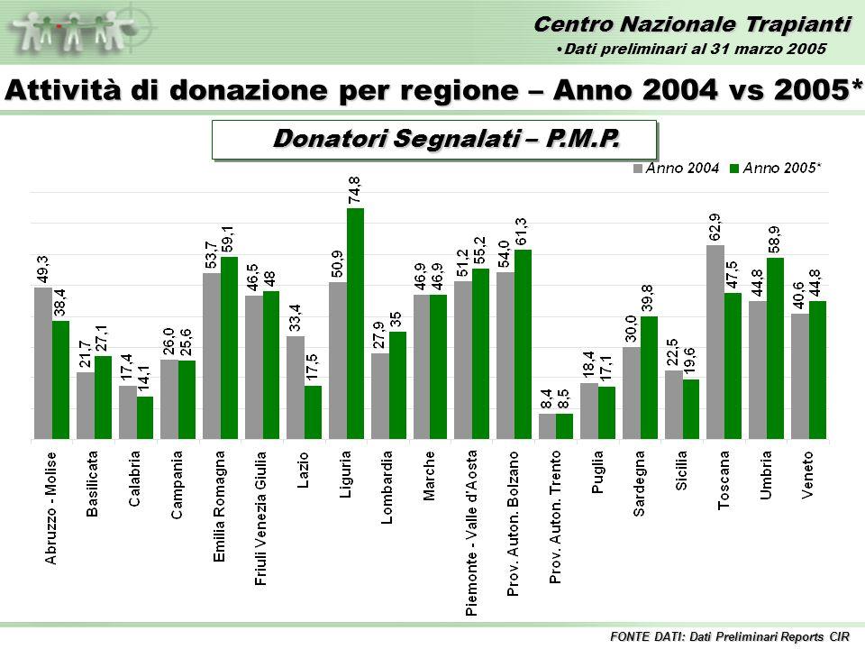 Centro Nazionale Trapianti Attività di donazione per regione – Anno 2004 vs 2005* Donatori Effettivi – Numero FONTE DATI: Dati Preliminari Reports CIR Dati preliminari al 31 marzo 2005