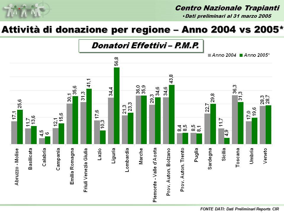 Centro Nazionale Trapianti Donatori Utilizzati - Numero Attività di donazione per regione – Anno 2004 vs 2005* FONTE DATI: Dati Preliminari Reports CIR Dati preliminari al 31 marzo 2005