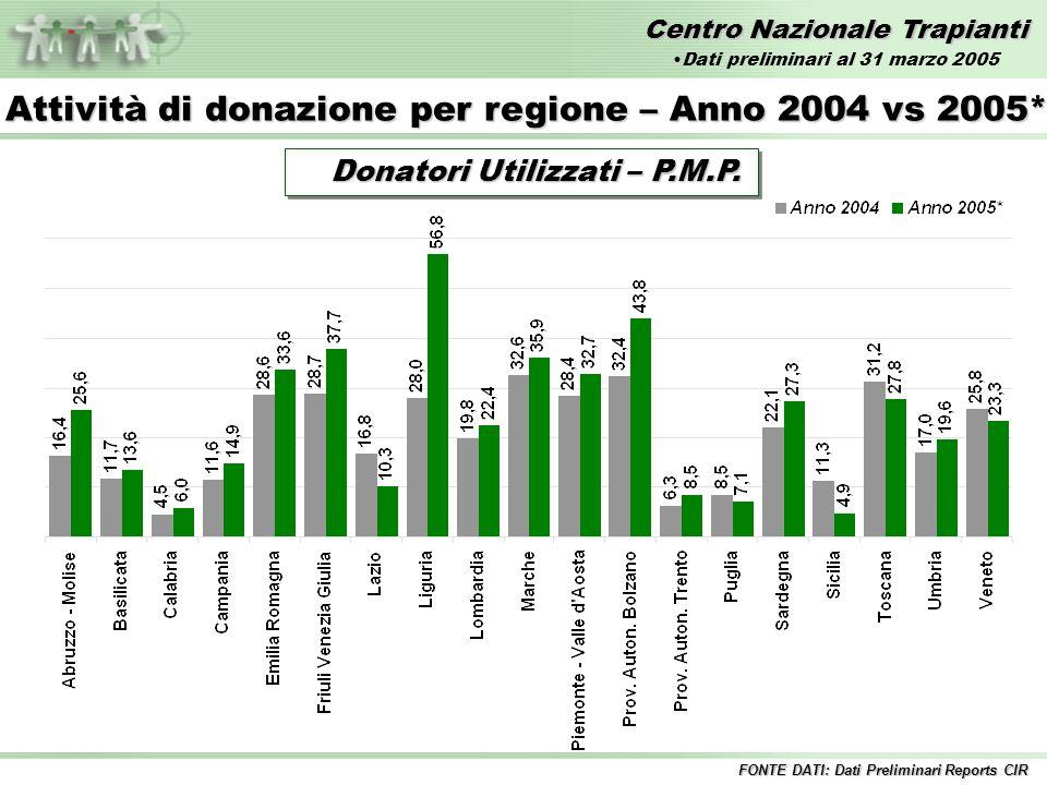 Centro Nazionale Trapianti Trapianti di POLMONE – Anni 1992/2005* Inclusi i trapianti combinati FONTE DATI: Dati Preliminari Reports CIR Dati preliminari al 31 marzo 2005
