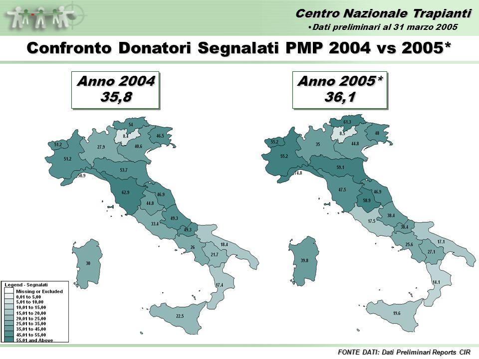 Centro Nazionale Trapianti Anno 2004 21,1 21,1 Confronto Donatori Effettivi PMP 2004 vs 2005* Anno 2005* 22,5 22,5 FONTE DATI: Dati Preliminari Reports CIR Dati preliminari al 31 marzo 2005