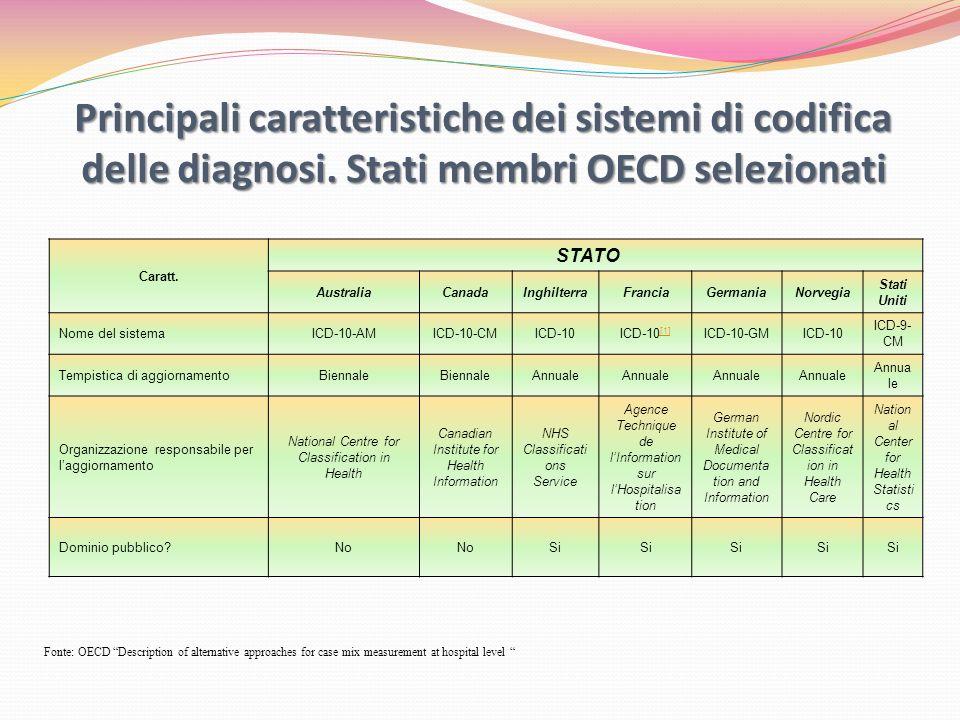 Principali caratteristiche dei sistemi di codifica degli interventi/procedure.