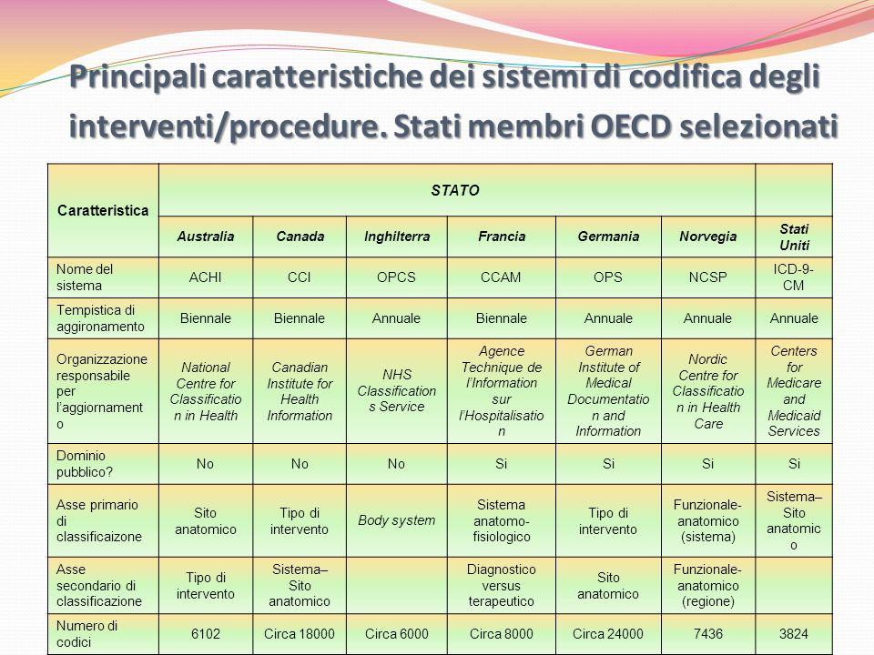 Principali caratteristiche dei sistemi di codifica degli interventi/procedure. Stati membri OECD selezionati Caratteristica STATO AustraliaCanadaInghi