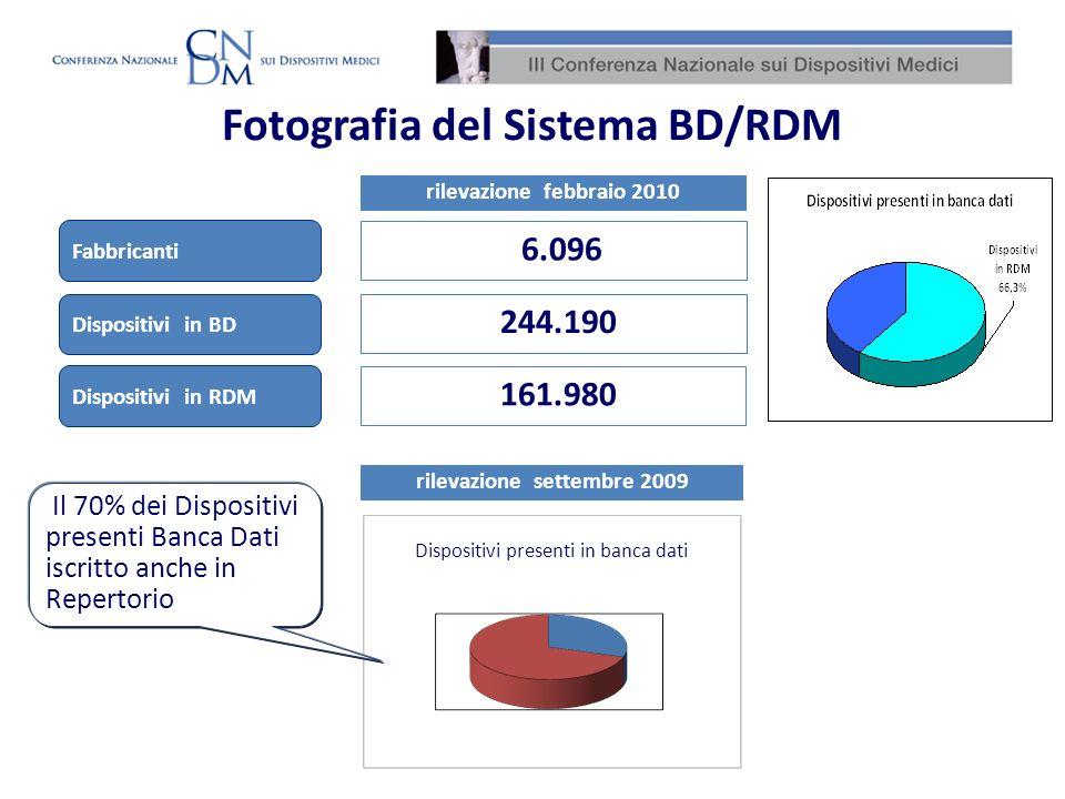 Fotografia del Sistema BD/RDM Fabbricanti 6.096 rilevazione febbraio 2010 Dispositivi in BD Dispositivi in RDM 244.190 161.980 Il 70% dei Dispositivi
