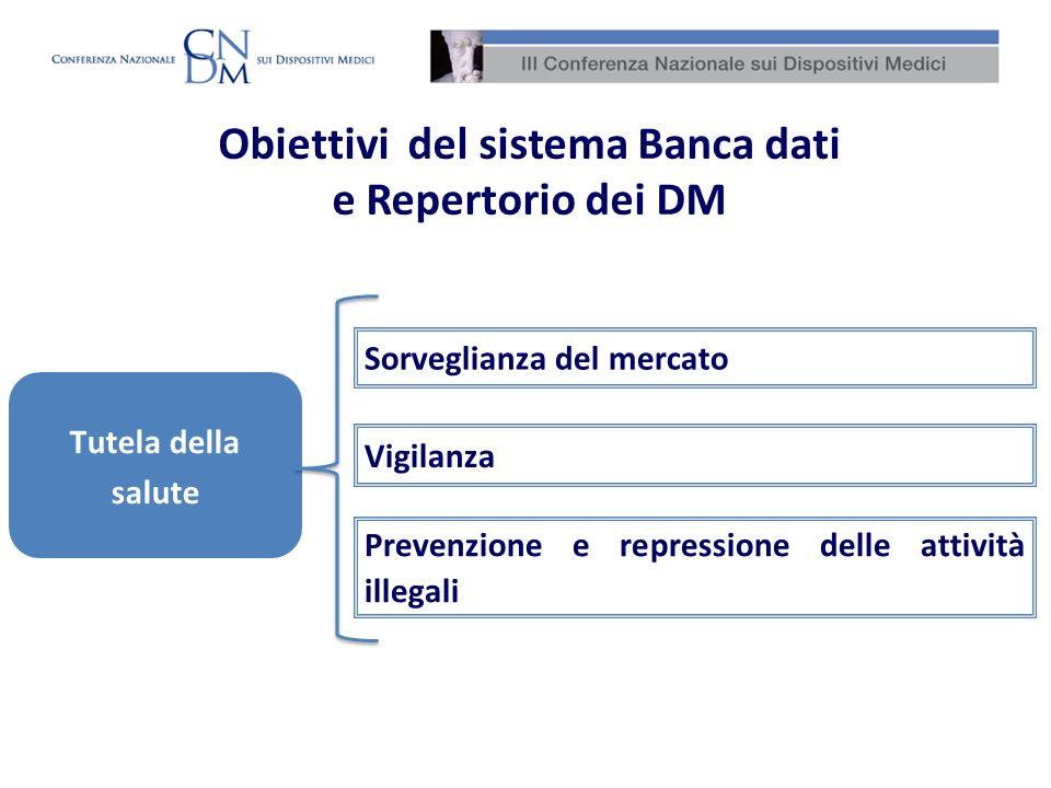 Sorveglianza del mercato Vigilanza Prevenzione e repressione delle attività illegali Tutela della salute Obiettivi del sistema Banca dati e Repertorio