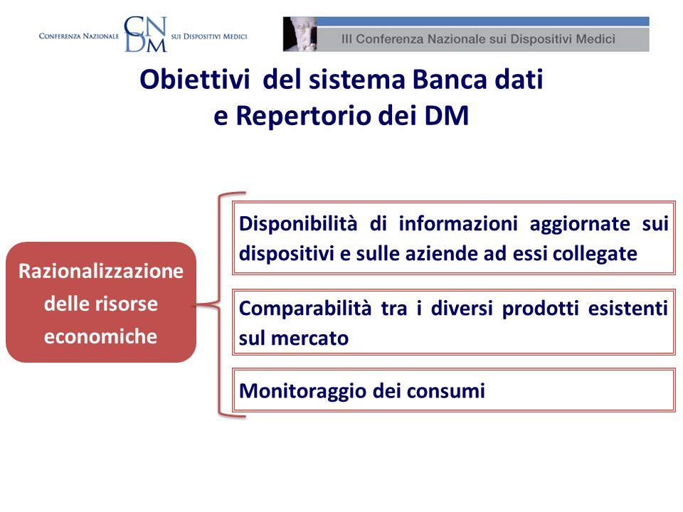 Efficacia, economicità, imparzialità, trasparenza, semplificazione e partecipazione dei procedimenti amministrativi Miglioramento dei procedimenti amministrativi Obiettivi del sistema Banca dati e Repertorio dei DM