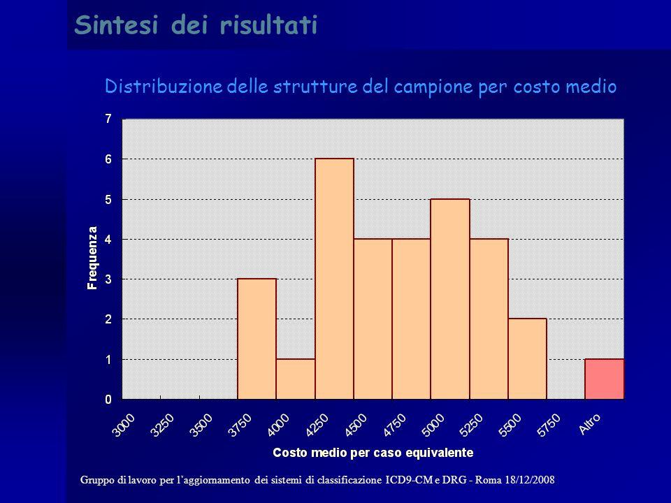 Gruppo di lavoro per laggiornamento dei sistemi di classificazione ICD9-CM e DRG - Roma 18/12/2008 13 Predisposizione degli archivi dati di attività Calcolo dei casi equivalenti i ricoveri brevi (0-1 giorno) sono pesati proporzionalmente alla durata di degenza media trimmata del DRG i di attribuzione i ricoveri con degenza oltre soglia, invece, sono pesati proporzionalmente al numero di giornate oltre soglia