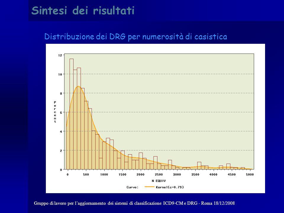 Gruppo di lavoro per laggiornamento dei sistemi di classificazione ICD9-CM e DRG - Roma 18/12/2008 Sintesi dei risultati Distribuzione delle strutture del campione per costo medio
