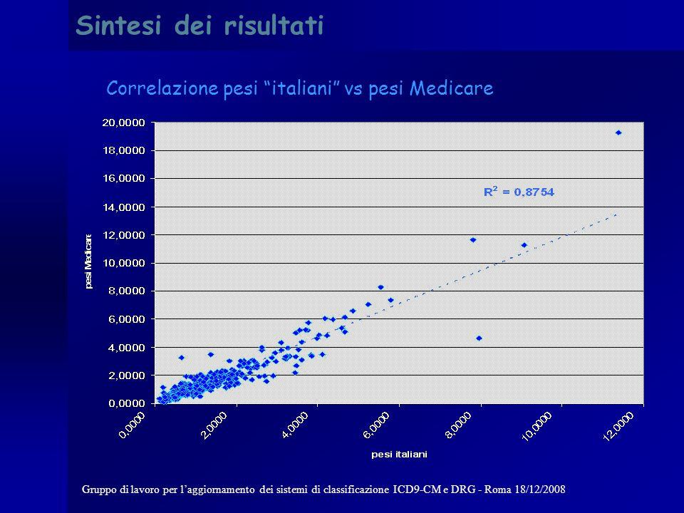 Gruppo di lavoro per laggiornamento dei sistemi di classificazione ICD9-CM e DRG - Roma 18/12/2008 Sintesi dei risultati Distribuzione dei DRG per degenza media