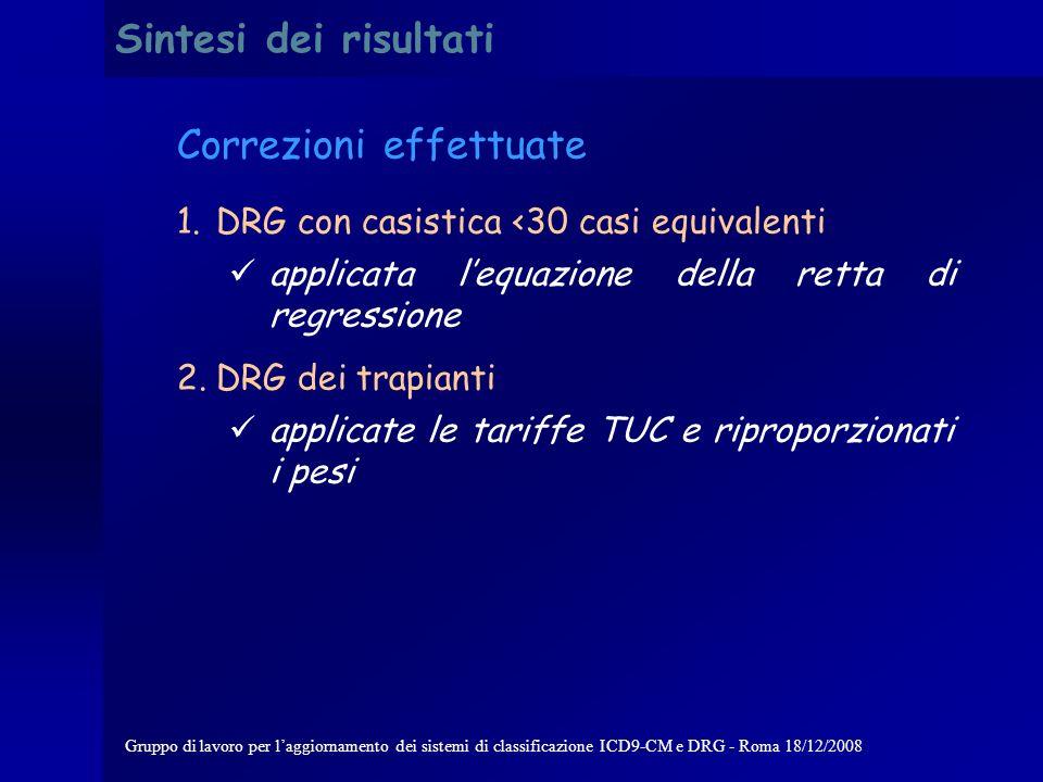 Gruppo di lavoro per laggiornamento dei sistemi di classificazione ICD9-CM e DRG - Roma 18/12/2008 Sintesi dei risultati Correlazione pesi italiani vs pesi Medicare
