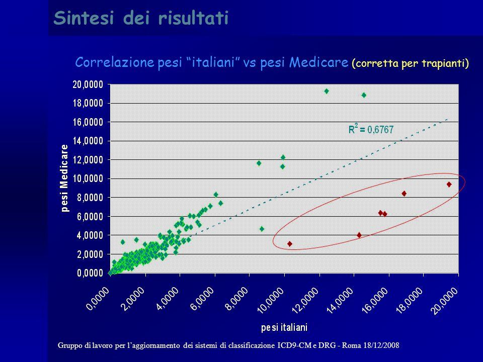 Gruppo di lavoro per laggiornamento dei sistemi di classificazione ICD9-CM e DRG - Roma 18/12/2008 Sintesi dei risultati Correlazione pesi italiani vs pesi Medicare (corretta punto 1.)