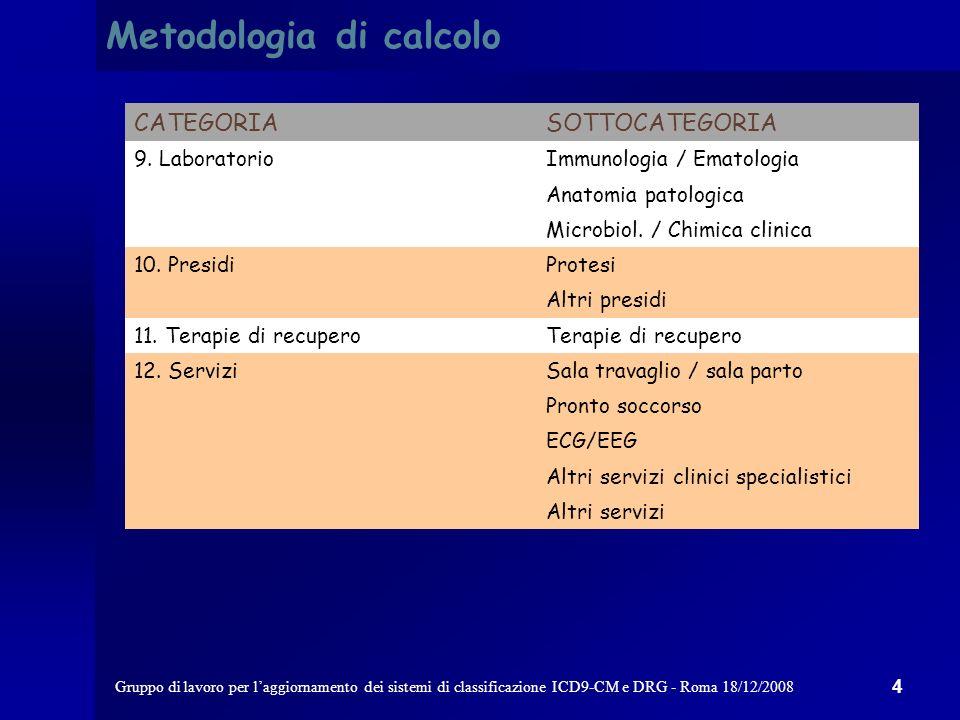 Gruppo di lavoro per laggiornamento dei sistemi di classificazione ICD9-CM e DRG - Roma 18/12/2008 3 CATEGORIASOTTOCATEGORIA 1.
