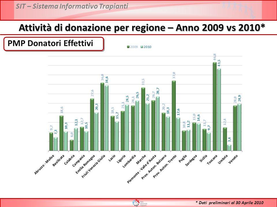 SIT – Sistema Informativo Trapianti PMP Donatori Effettivi Attività di donazione per regione – Anno 2009 vs 2010* * Dati preliminari al 30 Aprile 2010