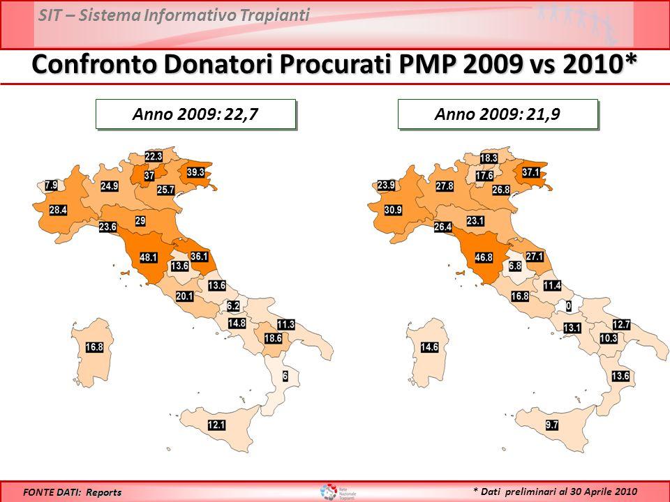 SIT – Sistema Informativo Trapianti Confronto Donatori Procurati PMP 2009 vs 2010* Anno 2009: 22,7 DATI: Reports FONTE DATI: Reports Anno 2009: 21,9 * Dati preliminari al 30 Aprile 2010