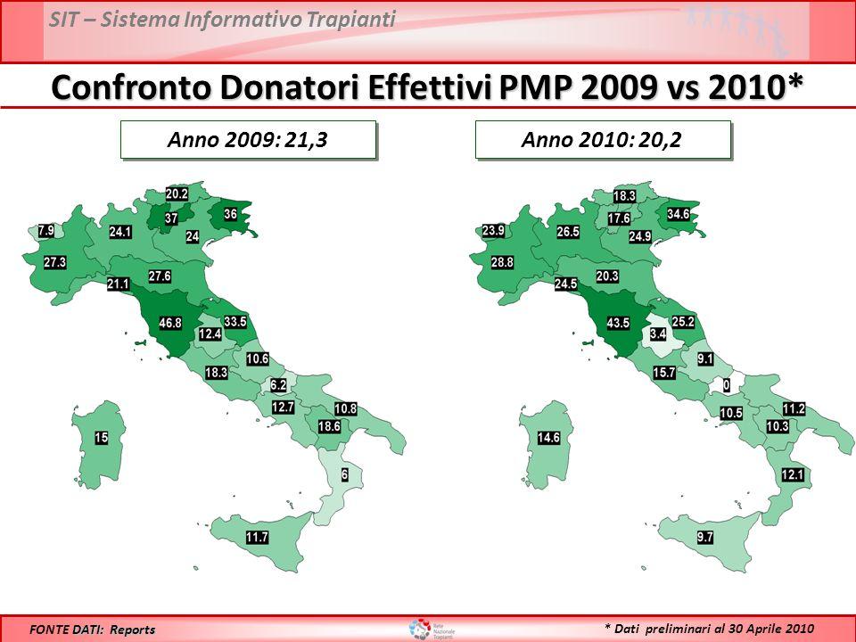 SIT – Sistema Informativo Trapianti Confronto Donatori Effettivi PMP 2009 vs 2010* Anno 2009: 21,3 DATI: Reports FONTE DATI: Reports Anno 2010: 20,2 * Dati preliminari al 30 Aprile 2010
