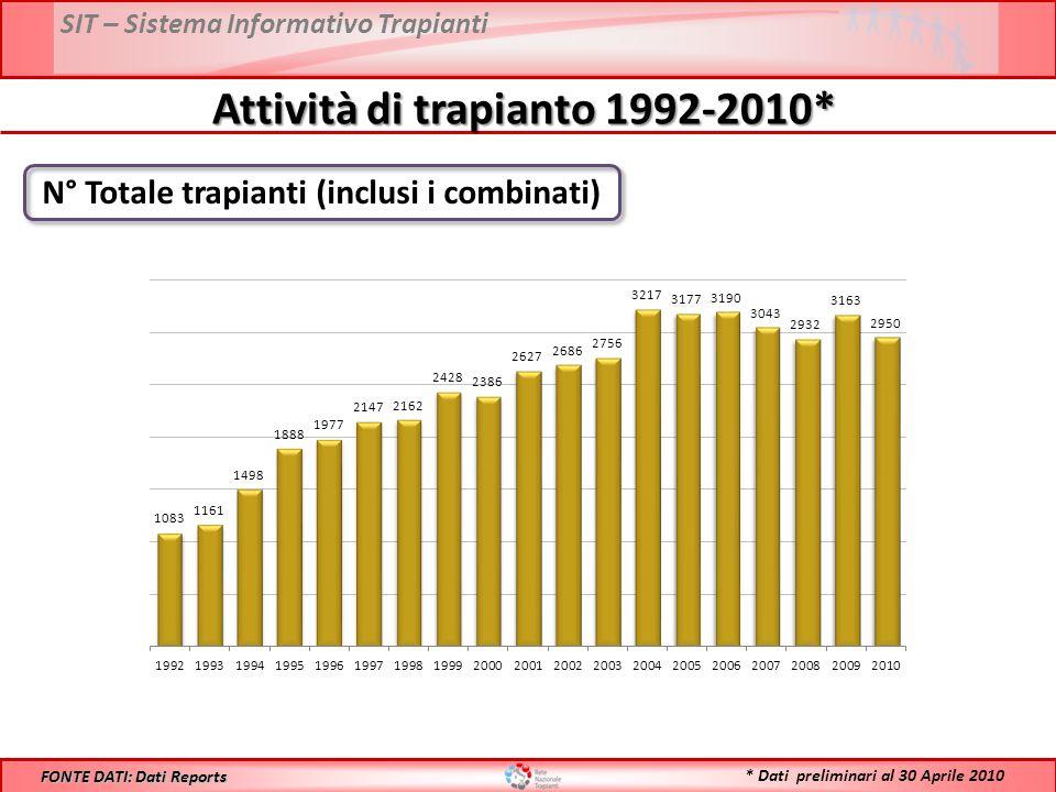 SIT – Sistema Informativo Trapianti Attività di trapianto 1992-2010* N° Totale trapianti (inclusi i combinati) FONTE DATI: Dati Reports * Dati preliminari al 30 Aprile 2010